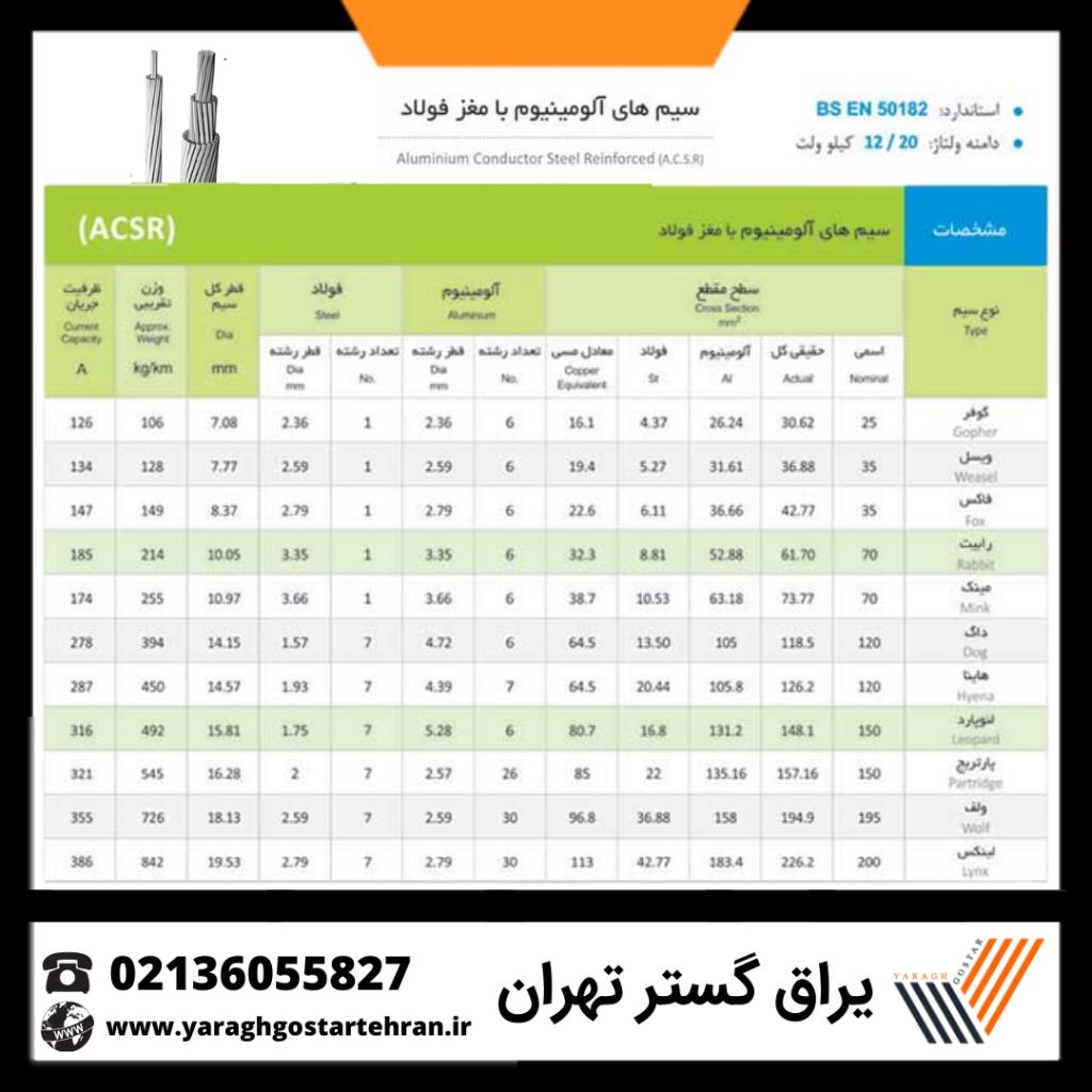 مشخصات کابل هوایی ACSR
